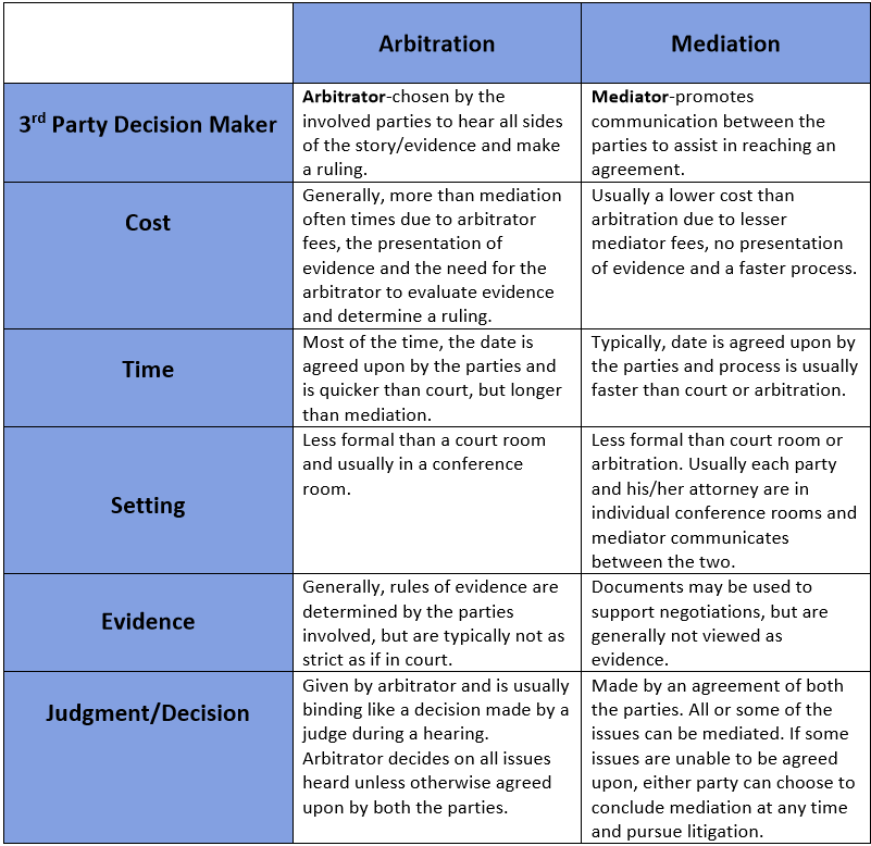 ARBITRATION AND MEDIATION COMPARISON CHART